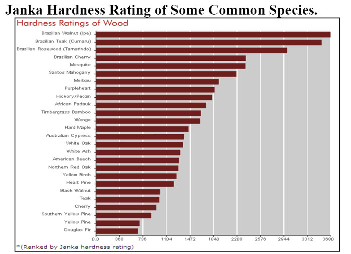 Engineered hardwood floor ratings hardness carpet vidalondon for Hardwood floors hardness chart